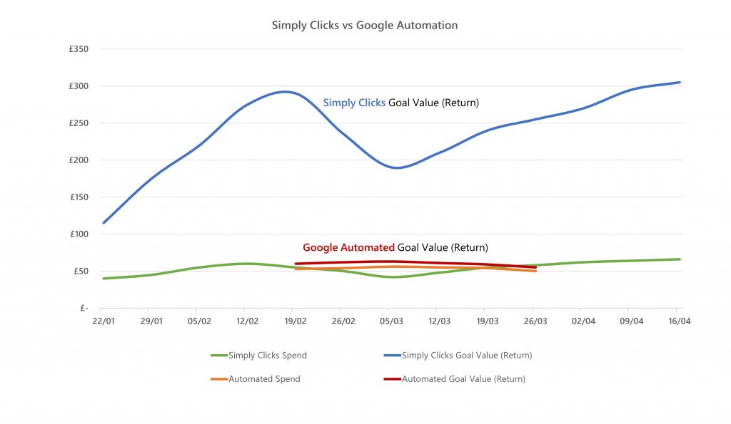 Graph of a Simply Clicks Vs Google Automated campaign